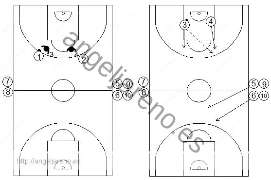 Gráficos de baloncesto de ejercicios de defensa en el perímetro que recogen una defensa con continuos 2x2 en todo el campo