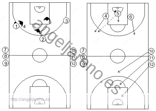Gráficos de baloncesto de ejercicios de defensa en el perímetro que recogen una defensa con continuos 3x3 en todo el campo