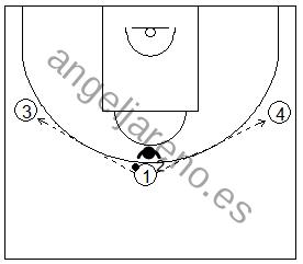 Gráficos de baloncesto de ejercicios de defensa en el perímetro que recogen la defensa del corte 1x1 desde el perímetro