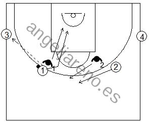 Gráfico de baloncesto de ejercicios de defensa en el perímetro que recogen la defensa del corte 2x2 desde el perímetro