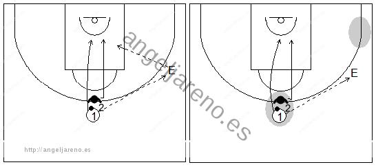 Gráficos de baloncesto de ejercicios de defensa en el perímetro que recogen la defensa del corte desde el perímetro (centro de la pista)