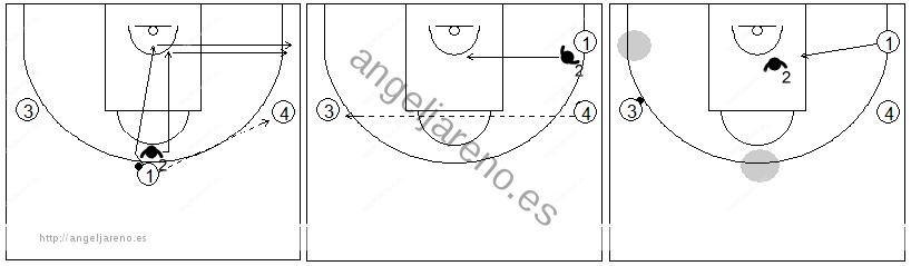 Gráficos de baloncesto de ejercicios de defensa en el perímetro que recogen la defensa del corte desde el perímetro en el lado fuerte y débil