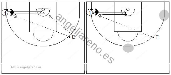 Gráficos de baloncesto de ejercicios de defensa en el perímetro que recogen la defensa del corte desde el perímetro (esquina del lado débil)