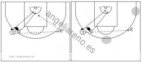 Gráficos de baloncesto de ejercicios de defensa en el perímetro que recogen la defensa del corte desde el perímetro (frontal del lado débil)