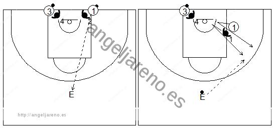 Gráficos de baloncesto de ejercicios de defensa en el perímetro que recogen el trabajo básico de la defensa de la recepción en el perímetro