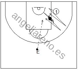 Gráficos de baloncesto de ejercicios de defensa en el perímetro que recogen el trabajo básico de la defensa de la recepción y la puerta atrás