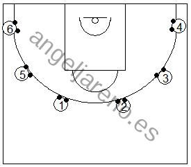 Gráfico de baloncesto que recoge ejercicios de manos en ataque con varios jugadores botando dos balones en el sitio alrededor de la línea de tres puntos