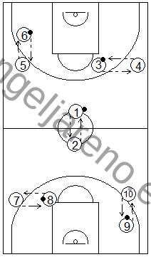 Gráfico de baloncesto que recoge ejercicios de pase y recepción en ataque con varias parejas pasándose un balón en estático