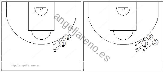 Gráficos de baloncesto que recogen ejercicios de manos en ataque con un atacante protegiendo el balón contra uno y dos defensores