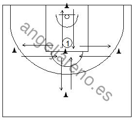 Gráfico de baloncesto que recoge ejercicios de pies en ataque y su rapidez usando cinco conos