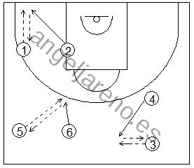Gráfico de baloncesto que recoge ejercicios de pies en ataque y su rapidez usando pelotas