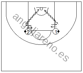 Gráfico de baloncesto que recoge ejercicios de manos en ataque con un jugador haciendo cambios de mano en el sitio y salidas