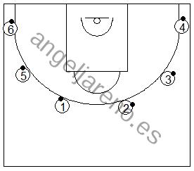 Gráfico de baloncesto que recoge ejercicios de manos en ataque con varios jugadores botando un balón alrededor de la línea de tres puntos