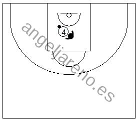 Gráfico de baloncesto que recoge ejercicios de juego en el poste bajo en un 1x1 aguantando la posición botando el balón