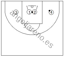 Gráfico de baloncesto que recoge ejercicios de juego en el perímetro en un 1x1 en el interior de la zona tras tirar del balón