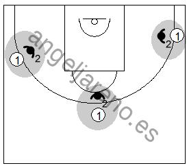Gráficos de baloncesto que recogen ejercicios de juego en el perímetro en un 1x1 previo bote sin limitación