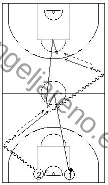 Gráfico de baloncesto que recoge ejercicios de juego en el perímetro en un 1x1 previo bote tras cambios de dirección en todo el campo