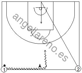 Gráfico de baloncesto que recoge ejercicios de juego en el perímetro en un 1x1 sobre bote saliendo los jugadores desde la misma línea