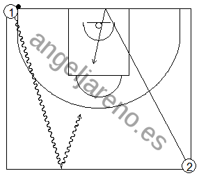 Gráfico de baloncesto que recoge ejercicios de juego en el perímetro en un 1x1 sobre bote saliendo los jugadores de líneas opuestas
