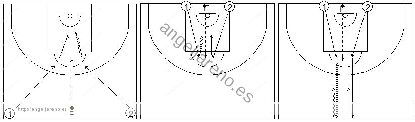 Gráficos de baloncesto que recogen ejercicios de juego en el perímetro en un 1x1 sobre bote en medio campo tras luchar por el balón