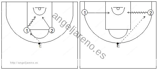 Gráficos de baloncesto que recogen ejercicios de juego en el perímetro en un 1x1 sobre bote en medio campo tras un pase del entrenador