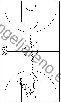 Gráfico de baloncesto que recoge ejercicios de juego en el perímetro en un 1x1 sobre bote en todo el campo con el defensor saliendo del medio campo