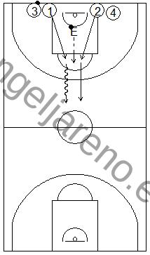 Gráfico de baloncesto que recoge ejercicios de juego en el perímetro en un 1x1 sobre bote en todo el campo tras luchar por coger el balón