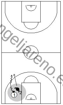 Gráfico de baloncesto que recoge ejercicios de juego en el perímetro en un 1x1 sobre bote en todo el campo