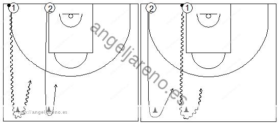 Gráficos de baloncesto que recogen ejercicios de juego en el perímetro en un 1x1 sobre bote sin ventaja respecto del defensor (4)