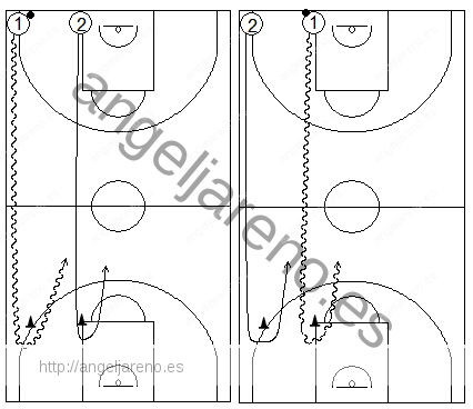 Gráficos de baloncesto que recogen ejercicios de juego en el perímetro en un 1x1 sobre bote sin ventaja respecto del defensor en todo el campo, por parejas