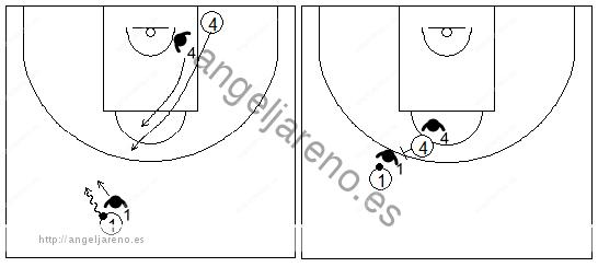 Gráficos de baloncesto que recogen ejercicios de juego con el bloqueo directo central en un 2x2 sobre bote