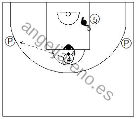 Gráfico de baloncesto que recoge ejercicios de juego en el poste bajo un 2x2 con dos jugadores interiores y dos pasadores