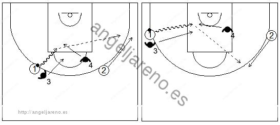 Gráficos de baloncesto que recogen ejercicios de juego en el perímetro con un 2x2 con dos jugadores perimetrales y una ventaja inicial