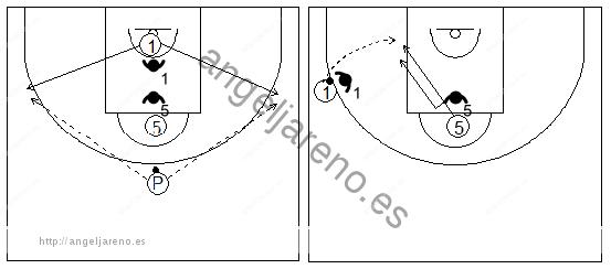Gráficos de baloncesto que recogen ejercicios de juego en el poste bajo un 2x2 con un jugador perimetral bajo la canasta y uno interior con un pasador en el frontal