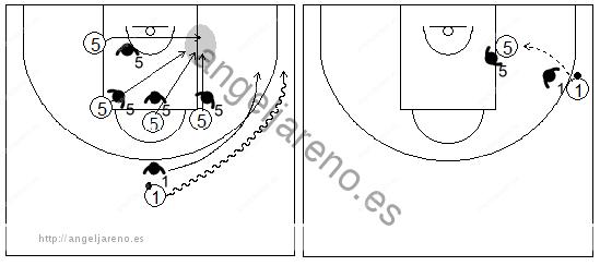 Gráficos de baloncesto que recogen ejercicios de juego en el poste bajo un 2x2 con un jugador perimetral botando hacia un lateral y uno interior en diferentes posiciones
