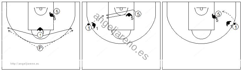 Gráficos de baloncesto que recogen ejercicios de juego en el poste bajo un 2x2 con un jugador perimetral en el poste alto y uno interior con un pasador en el frontal