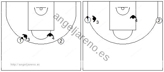 Gráficos de baloncesto que recogen ejercicios de juego en el perímetro con un 2x2 real con dos jugadores perimetrales