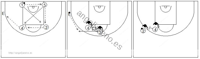 Gráficos de baloncesto que recogen ejercicios de juego con el bloqueo directo lateral tras bloqueo indirecto