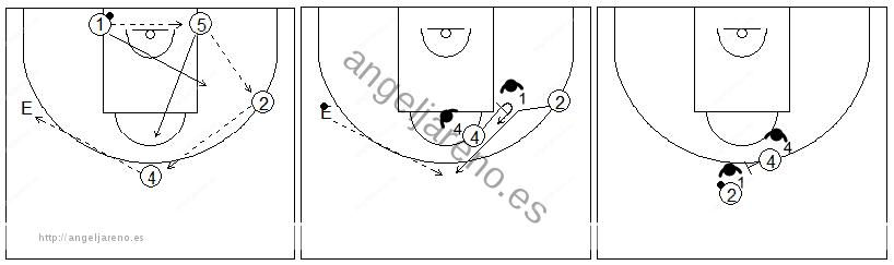 Gráficos de baloncesto que recogen ejercicios de juego con el bloqueo directo central tras bloqueo indirecto