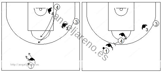 Gráficos de baloncesto que recogen ejercicios de juego con el bloqueo directo central en un 3x3 con jugadores perimetrales en diferentes lados