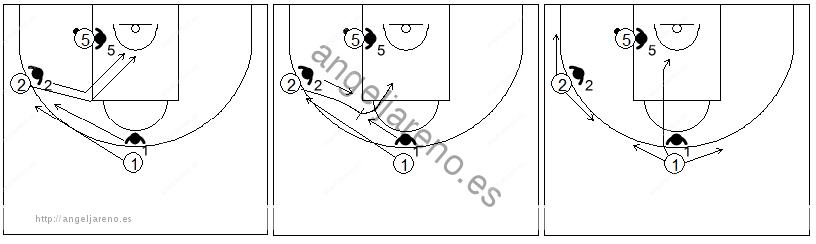 Gráficos de baloncesto que recogen ejercicios de juego en el poste bajo en un 3x3 con dos jugadores perimetrales generando espacio a uno interior situado en el poste bajo