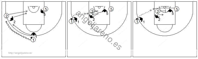 Gráficos de baloncesto que recogen ejercicios de juego en el poste bajo en un 3x3 con dos jugadores perimetrales y un interior situado en el poste bajo recibiendo un bloqueo en la línea de fondo