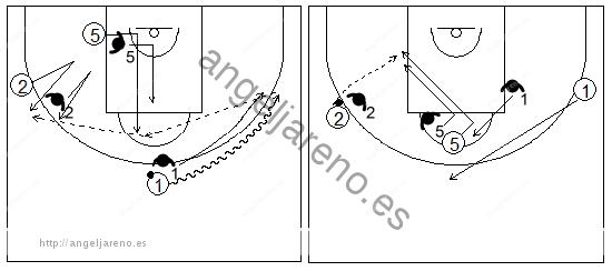 Gráficos de baloncesto que recogen ejercicios de juego en el poste bajo en un 3x3 con dos jugadores perimetrales y un interior tras un cambio de lado del balón
