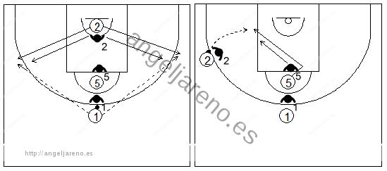 Gráficos de baloncesto que recogen ejercicios de juego en el poste bajo en un 3x3 con dos jugadores perimetrales y uno interior situado en el poste alto