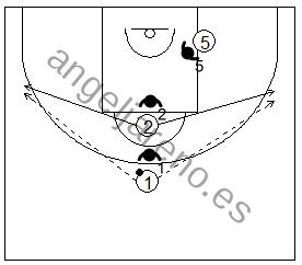 Gráfico de baloncesto que recoge ejercicios de juego en el poste bajo en un 3x3 con dos jugadores perimetrales y uno interior situado en el poste bajo