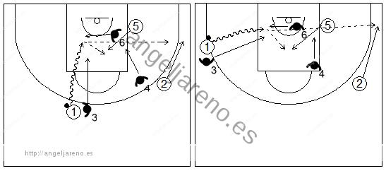 Gráficos de baloncesto que recogen ejercicios de juego en el perímetro con un 3x3 con dos jugadores perimetrales y uno interior y ventaja inicial