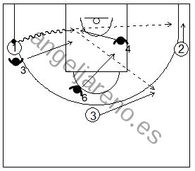 Gráfico de baloncesto que recoge ejercicios de juego en el perímetro en un 3x3 con tres jugadores perimetrales y ventaja inicial