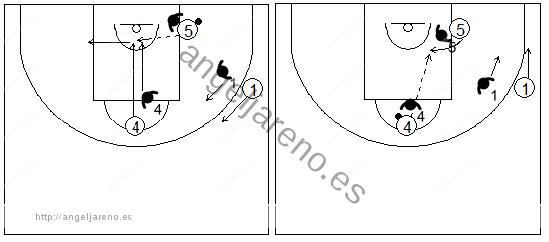 Gráficos de baloncesto que recogen ejercicios de juego en el poste bajo en un 3x3 con un jugador perimetral botando y dos interiores buscándose entre sí