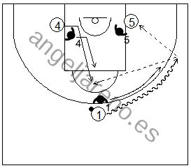 Gráfico de baloncesto que recoge ejercicios de juego en el poste bajo en un 3x3 con un jugador perimetral botando y dos interiores en el poste bajo