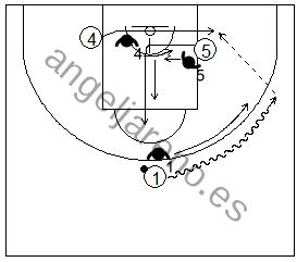 Gráfico de baloncesto que recoge ejercicios de juego en el poste bajo en un 3x3 con un jugador perimetral botando y un interior bloqueando al otro en el poste bajo